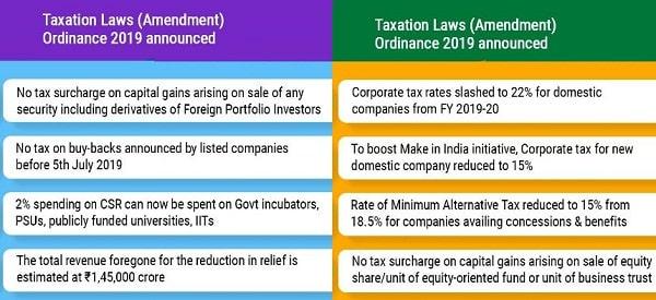 Taxation Laws (Amendment)