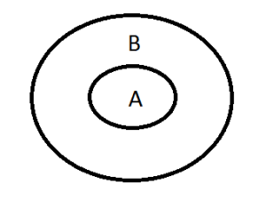 Syllogism made easy the diagram is all a is b ccuart Images