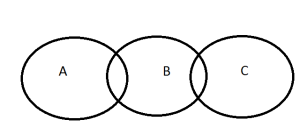A and B and C
