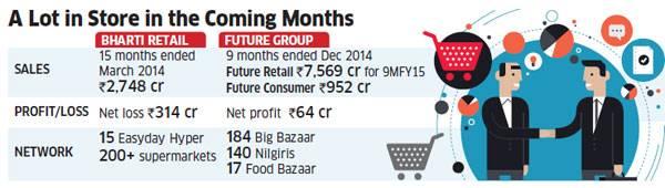 Bharati Retail and Future Group to Merge