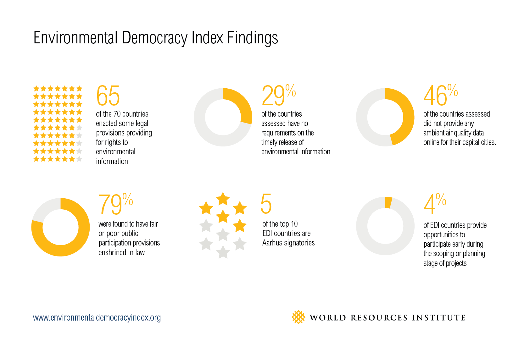 Environmental Democracy Index