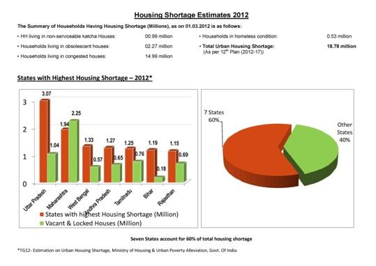20 million houses for urban poor