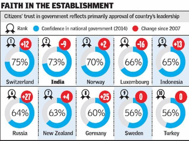 India stands second on trust in national government