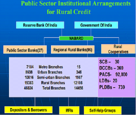 Public Sector Institutional Arrangements