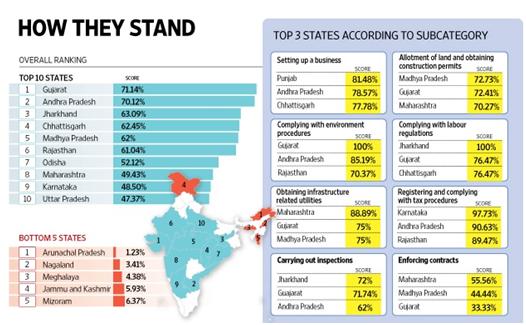 Gujarat bags top slot