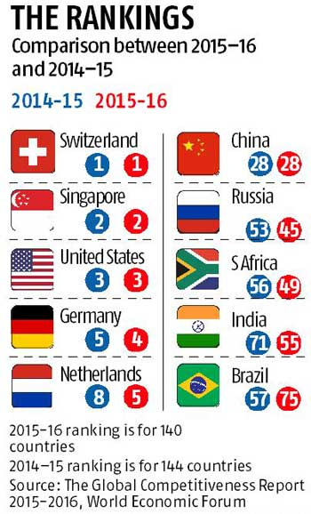 India on recovery phase - Ranked 55th in Global competitiveness Index
