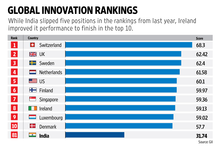 India's ranking slipped to 81st in Global Innovation Index 2015
