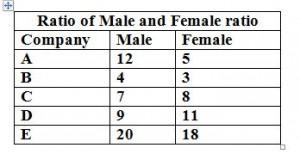 Ratio Table