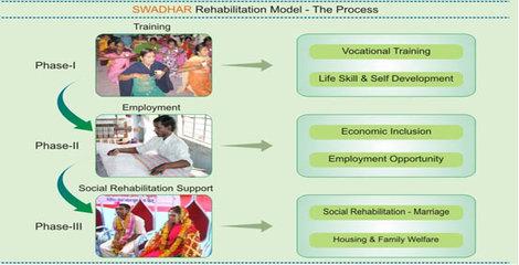 Swadhar Greh Scheme