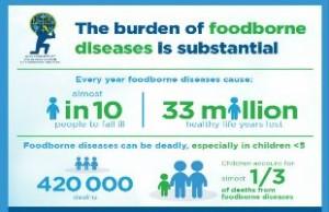 """Estimates of the global burden of foodborne diseases"""