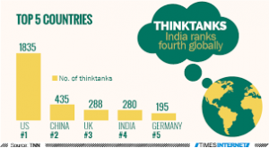 India ranks 4th in number of thinktanks, after US, China and UK