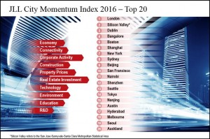 Bengaluru tops in Asia Pacific on commercial realty growth