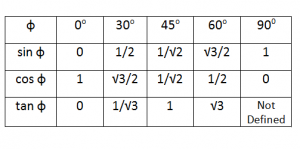 table_trig