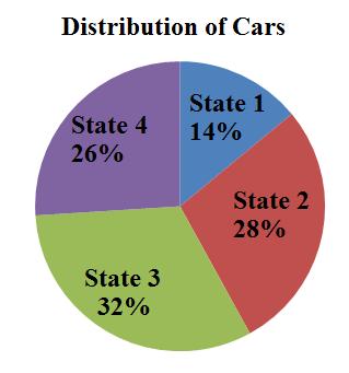 Car distribution