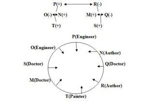 Circular arrangement