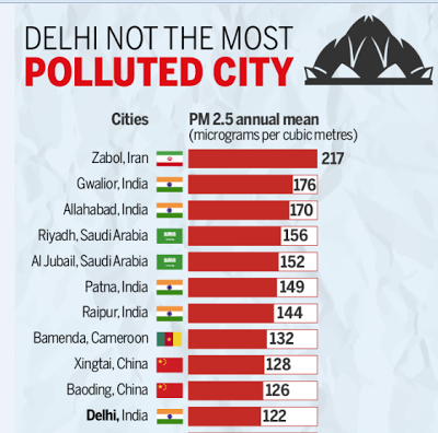 pollution cities