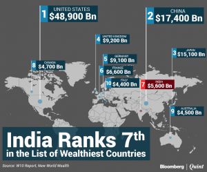India ranks 7th among the Wealthiest Nations in the World