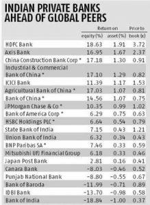 Top Goba bank chart