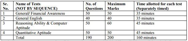 main-exam-pattern