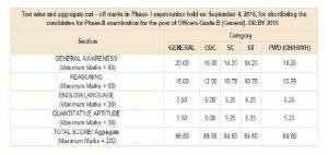 RBI Grade B - Phase I