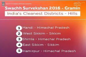 Swachh Survekshan Index