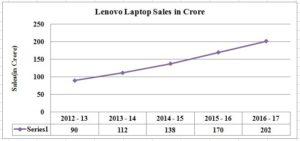 DI _ line Graph