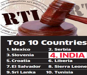 India's RTI Act rabked 4th in the World