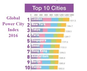 London Tops in the Global Power City Index