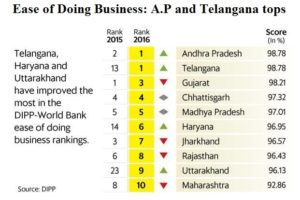 Ease of Doing Business: A.P and Telangana tops