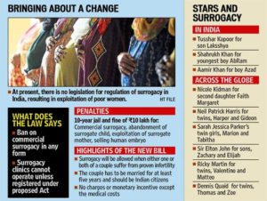 The Surrogacy (Regulation) Bill to ban commercial surrogacy introduced in Lok Sabha