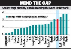 Global Gender Wage