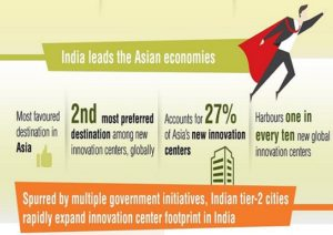 India Tops Asia, Third in the World as Innovation Destination