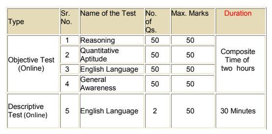 syn-exam-pattern
