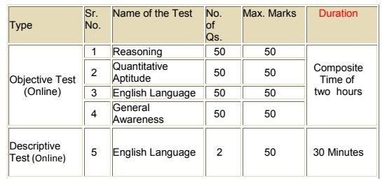 Syndicate Bank Pgdbf Po Exam Pattern Syllabus