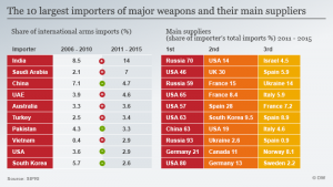 India as the World's Largest Arms Importer i