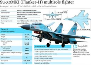 India & Russia Ink Long-Term Support Contract On Sukhoi Su-30MKI