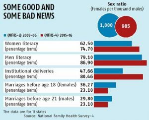 NFHS survey