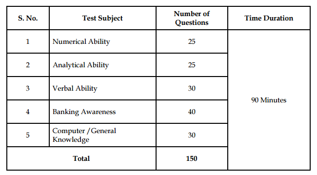 Exam Pattern LVB