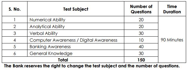 lvb-exam-pattern