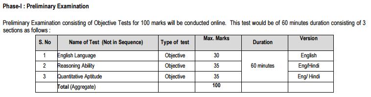 Prelim Exam Pattern NICL AO