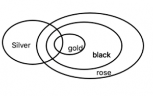 Statements I: All silver are gold. Some gold are black. No black is rose. Statements II: Some silvers are gold. All gold are black. All black is rose. Statements III: All silvers are black. No gold is silver. Some black is rose. Statements IV: All silvers are gold. No gold is black. All black is rose Statements V: All rose are silver. Some gold is silver. No gold is black.