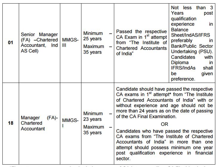 educational qualification ca