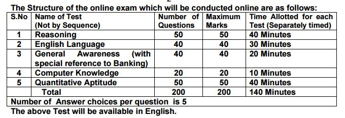 exam-pattern