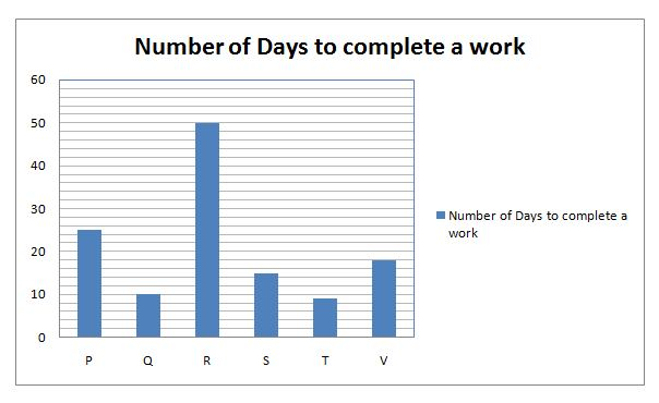 graph-time-and-work