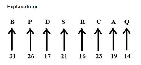 IBPS PO Prelim 2017 - Reasoning Day3 Ques1