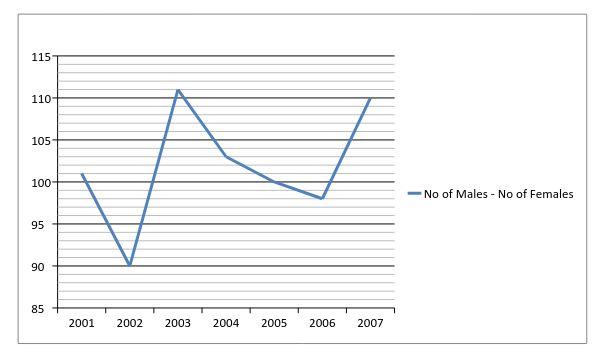 line-graph-15