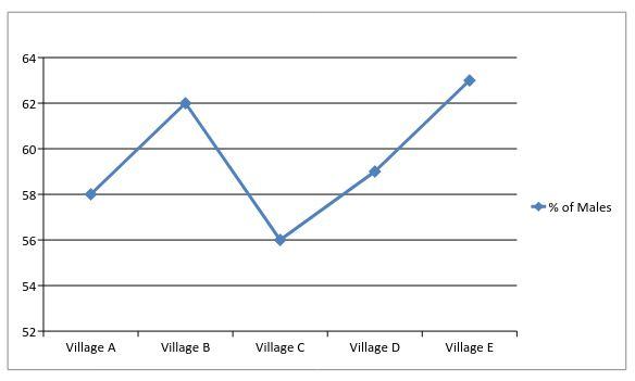 line-graph-day-twel