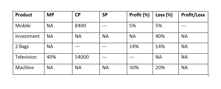 IBPS PO Main Quants Test - Day 10 Q1