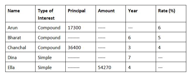 IBPS PO Main Quants Test - Day 14 Q1