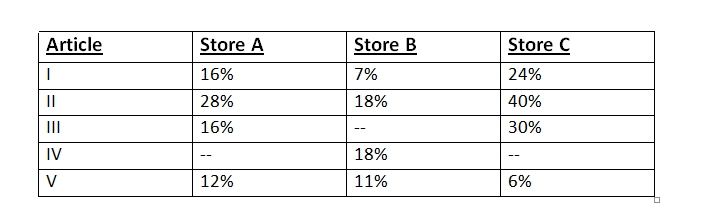 IBPS PO Main Quants Test - Day 6 Q1